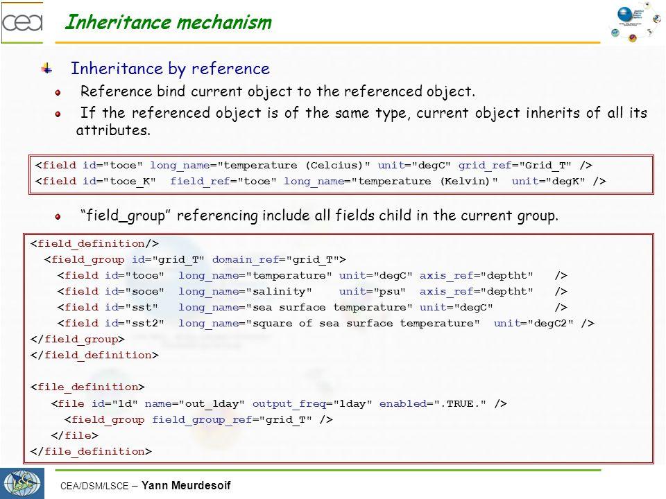 CEA/DSM/LSCE – Yann Meurdesoif Inheritance mechanism Inheritance by reference Reference bind current object to the referenced object.