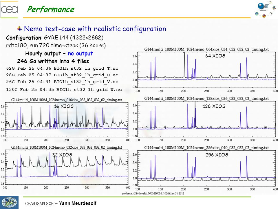 CEA/DSM/LSCE – Yann Meurdesoif Performance Nemo test-case with realistic configuration Configuration: GYRE 144 (4322×2882) rdt=180, run 720 time-steps (36 hours) Hourly output – no output 246 Go written into 4 files 62G Feb 25 04:36 BIG1h_st32_1h_grid_T.nc 28G Feb 25 04:37 BIG1h_st32_1h_grid_U.nc 26G Feb 25 04:31 BIG1h_st32_1h_grid_V.nc 130G Feb 25 04:35 BIG1h_st32_1h_grid_W.nc 16 XIOS 32 XIOS 64 XIOS 128 XIOS 256 XIOS