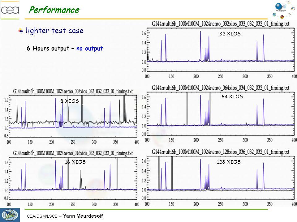 CEA/DSM/LSCE – Yann Meurdesoif Performance lighter test case 6 Hours output – no output 128 XIOS 64 XIOS 32 XIOS 16 XIOS 8 XIOS
