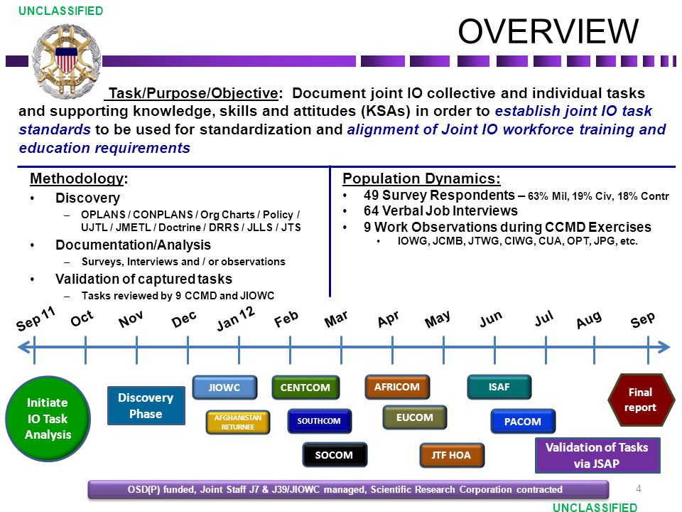 Methodology: Discovery –OPLANS / CONPLANS / Org Charts / Policy / UJTL / JMETL / Doctrine / DRRS / JLLS / JTS Documentation/Analysis –Surveys, Interviews and / or observations Validation of captured tasks –Tasks reviewed by 9 CCMD and JIOWC OVERVIEW Population Dynamics: 49 Survey Respondents – 63% Mil, 19% Civ, 18% Contr 64 Verbal Job Interviews 9 Work Observations during CCMD Exercises IOWG, JCMB, JTWG, CIWG, CUA, OPT, JPG, etc.