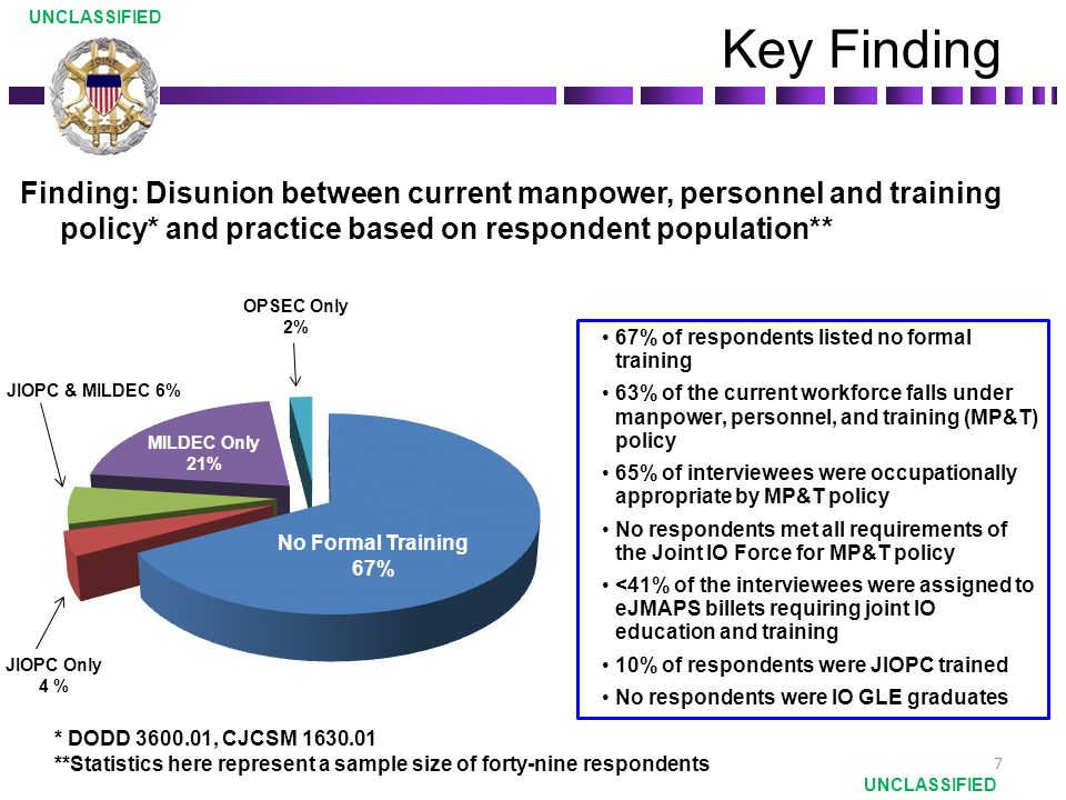 Finding: Disunion between current manpower, personnel and training policy* and practice based on respondent population** Key Finding 7 67% of responde