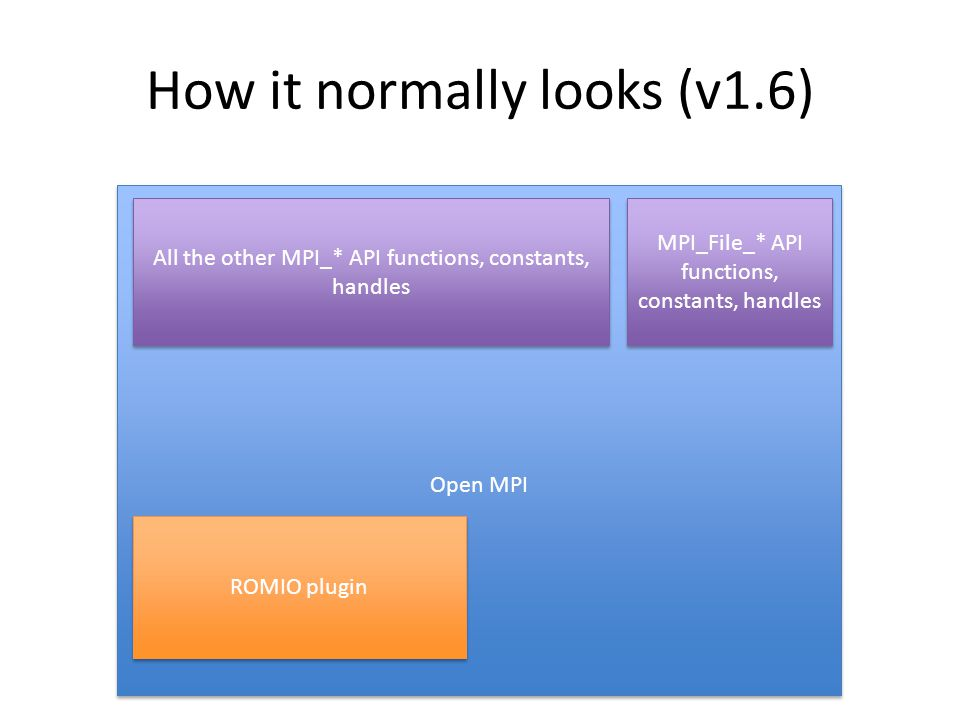 Open MPI MPI_File_* API functions, constants, handles ROMIO plugin All the other MPI_* API functions, constants, handles How it normally looks (v1.6)