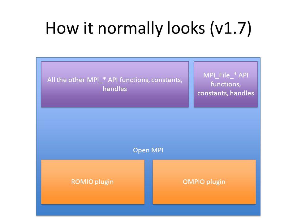 Open MPI MPI_File_* API functions, constants, handles ROMIO plugin OMPIO plugin All the other MPI_* API functions, constants, handles How it normally looks (v1.7)