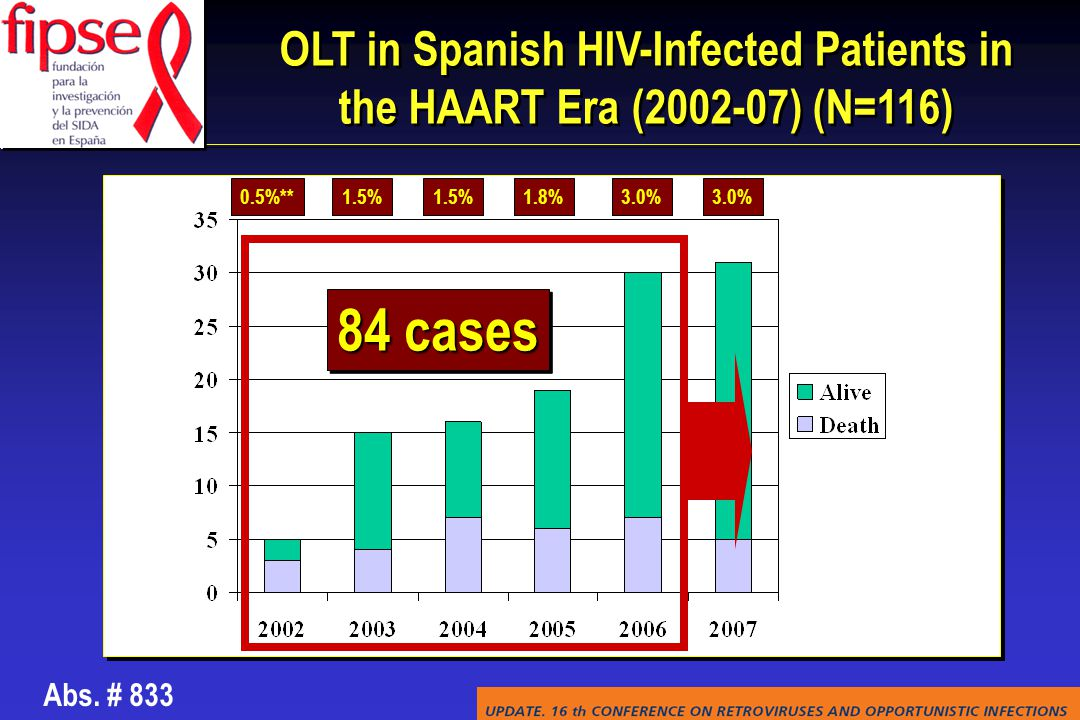 OLT in Spanish HIV-Infected Patients in the HAART Era (2002-07) (N=116) 0.5%**1.5%1.8%3.0% 1.5% 84 cases Abs.