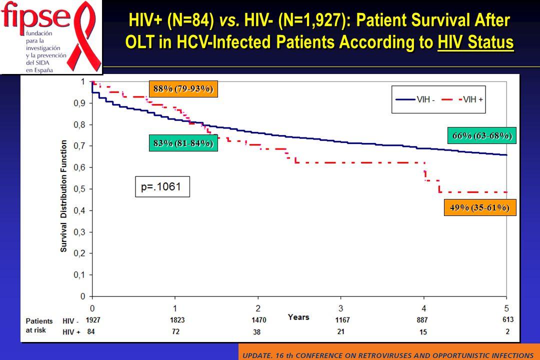 HIV+ (N=84) vs.