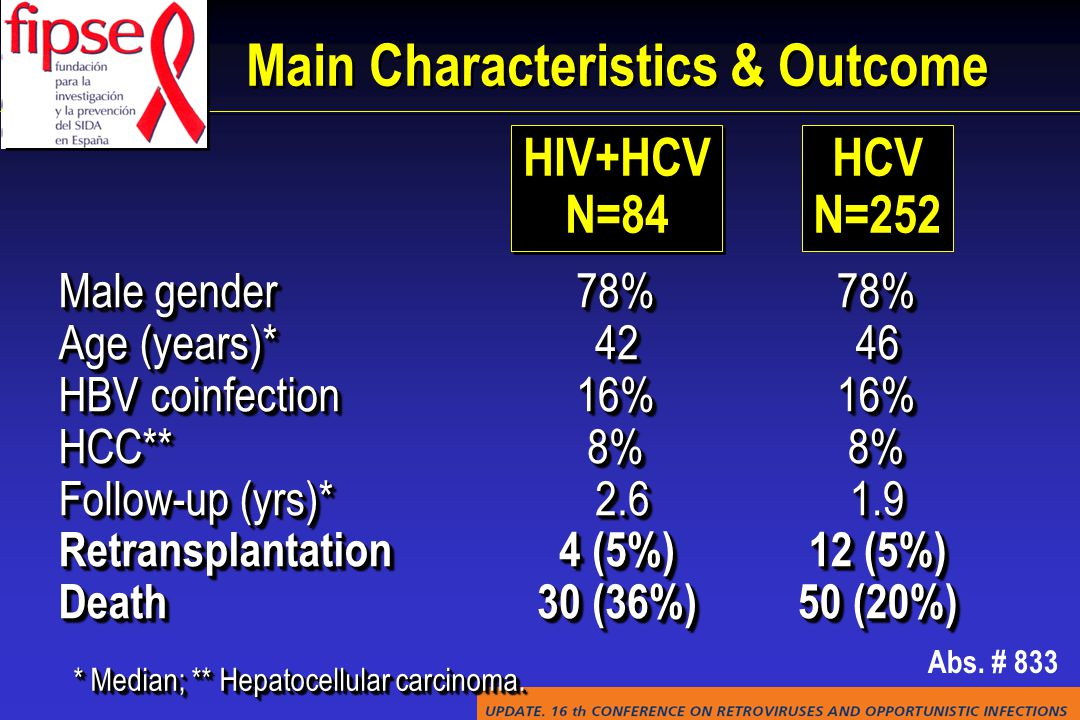 Main Characteristics & Outcome Male gender Age (years)* HBV coinfection HCC** Follow-up (yrs)* RetransplantationDeath Male gender Age (years)* HBV coinfection HCC** Follow-up (yrs)* RetransplantationDeath78%4216%8% 2.6 2.6 4 (5%) 30 (36%) 78%4216%8% 2.6 2.6 4 (5%) 30 (36%) * Median; ** Hepatocellular carcinoma.