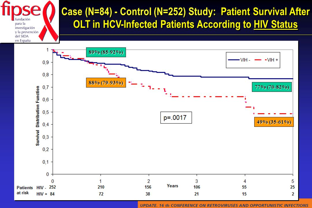 Case (N=84) - Control (N=252) Study: Patient Survival After OLT in HCV-Infected Patients According to HIV Status 49% (35-61%) 77% (70-82%) 89% (85-92%) 88% (79-93%)