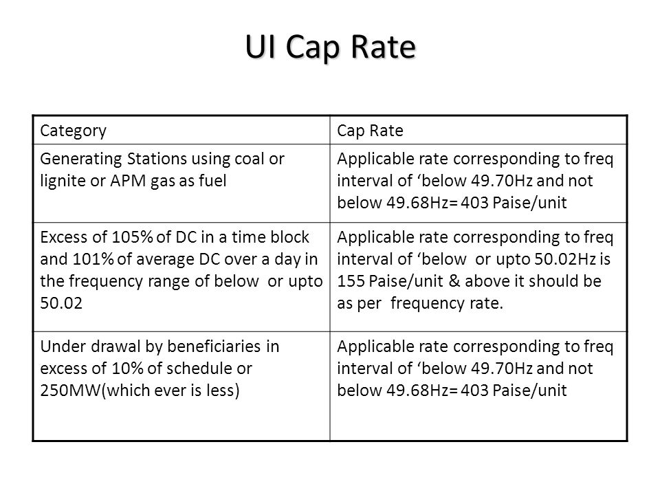 UI Cap Rate CategoryCap Rate Generating Stations using coal or lignite or APM gas as fuel Applicable rate corresponding to freq interval of 'below 49.