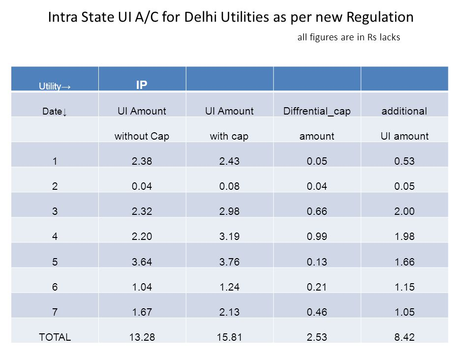 Intra State UI A/C for Delhi Utilities as per new Regulation all figures are in Rs lacks Utility→ IP Date↓ UI Amount Diffrential_capadditional without Capwith capamountUI amount 12.382.430.050.53 20.040.080.040.05 32.322.980.662.00 42.203.190.991.98 53.643.760.131.66 61.041.240.211.15 71.672.130.461.05 TOTAL13.2815.812.538.42