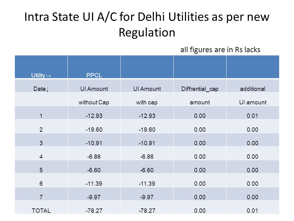 Intra State UI A/C for Delhi Utilities as per new Regulation all figures are in Rs lacks Utility→PPCL Date↓UI Amount Diffrential_capadditional without