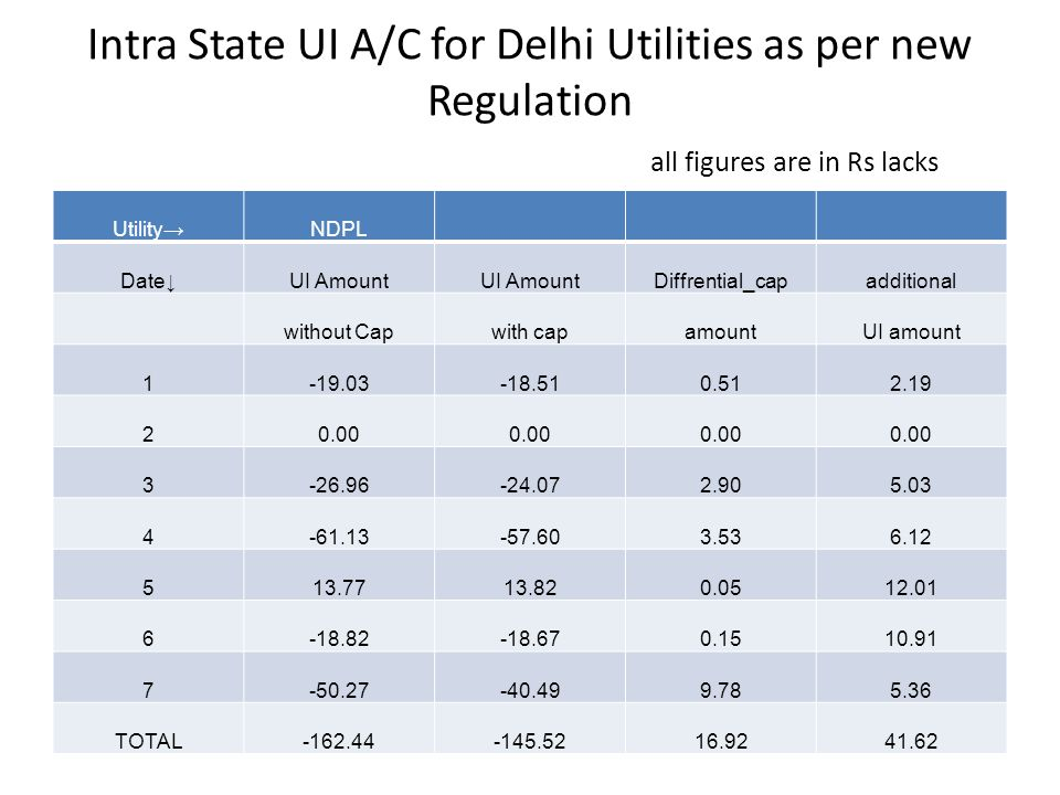 Intra State UI A/C for Delhi Utilities as per new Regulation all figures are in Rs lacks Utility→NDPL Date↓UI Amount Diffrential_capadditional without Capwith capamountUI amount 1-19.03-18.510.512.19 20.00 3-26.96-24.072.905.03 4-61.13-57.603.536.12 513.7713.820.0512.01 6-18.82-18.670.1510.91 7-50.27-40.499.785.36 TOTAL-162.44-145.5216.9241.62