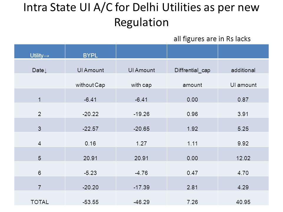Intra State UI A/C for Delhi Utilities as per new Regulation all figures are in Rs lacks Utility→BYPL Date↓UI Amount Diffrential_capadditional without