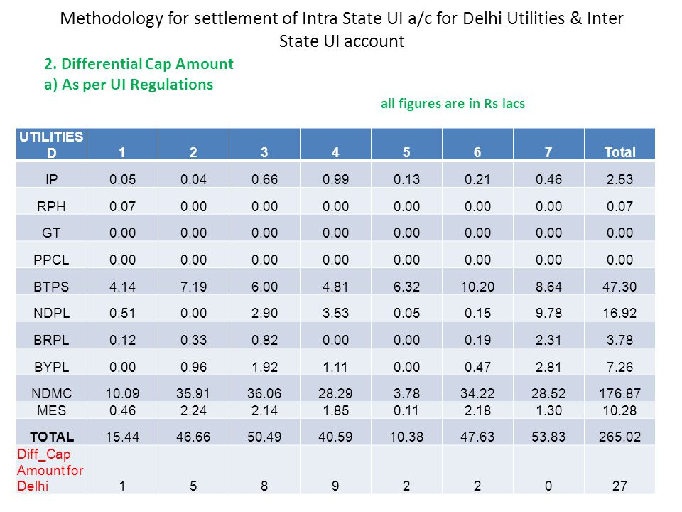 Methodology for settlement of Intra State UI a/c for Delhi Utilities & Inter State UI account 2. Differential Cap Amount a) As per UI Regulations all