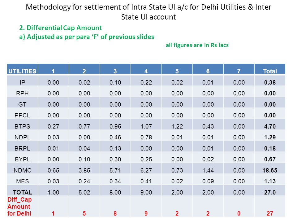 Methodology for settlement of Intra State UI a/c for Delhi Utilities & Inter State UI account UTILITIES1234567Total IP0.000.020.100.220.020.010.000.38