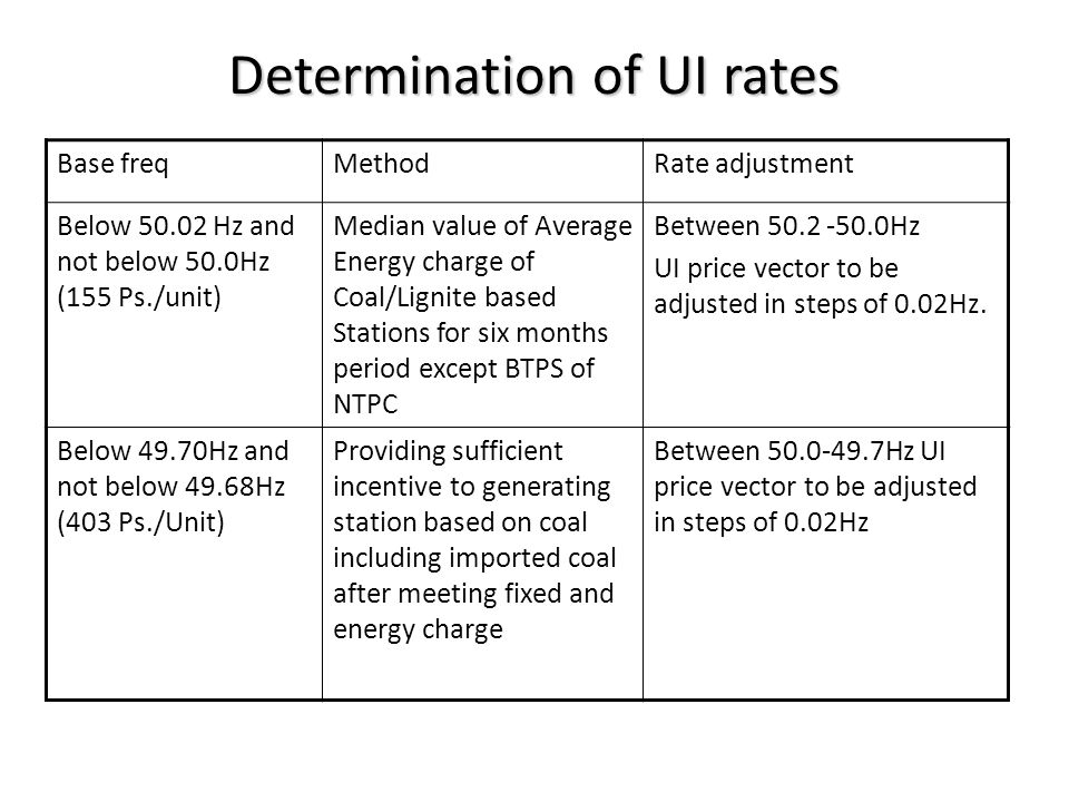 Base freqMethodAdjustment Below 49.50 Hz (873 Ps./unit) Highest of average energy charges of generating stations for six months period Between 49.7-49.5Hz UI price vector to be adjusted in steps of 0.02Hz UI charges for base freq.