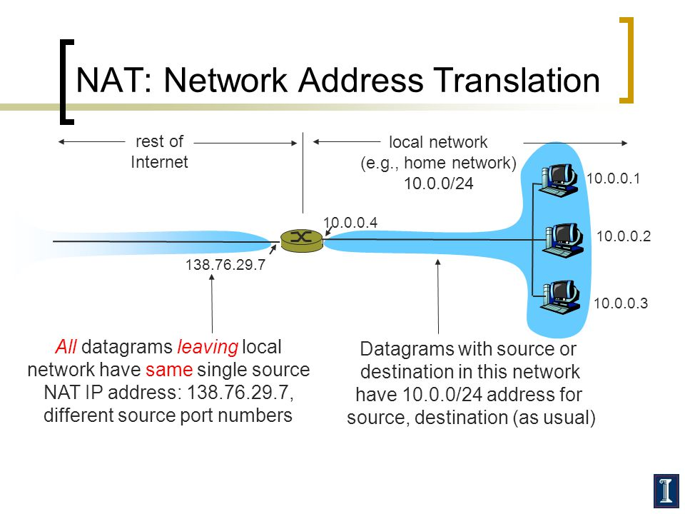 NAT: Network Address Translation 10.0.0.1 10.0.0.2 10.0.0.3 10.0.0.4 138.76.29.7 local network (e.g., home network) 10.0.0/24 rest of Internet Datagrams with source or destination in this network have 10.0.0/24 address for source, destination (as usual) All datagrams leaving local network have same single source NAT IP address: 138.76.29.7, different source port numbers