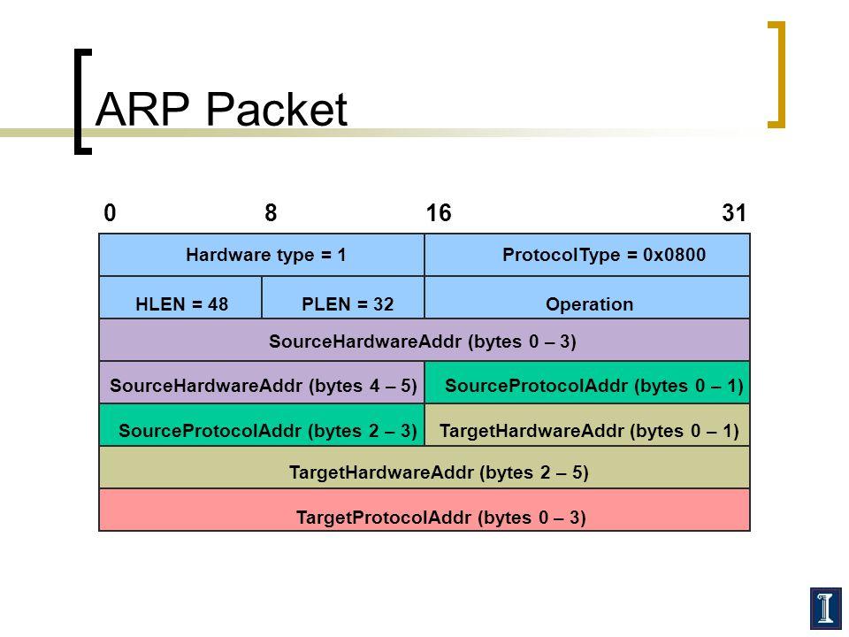 ARP Packet TargetHardwareAddr (bytes 2 – 5) TargetProtocolAddr (bytes 0 – 3) SourceProtocolAddr (bytes 2 – 3) Hardware type = 1ProtocolType = 0x0800 SourceHardwareAddr (bytes 4 – 5) TargetHardwareAddr (bytes 0 – 1) SourceProtocolAddr (bytes 0 – 1) HLEN = 48PLEN = 32Operation SourceHardwareAddr (bytes 0 – 3) 081631