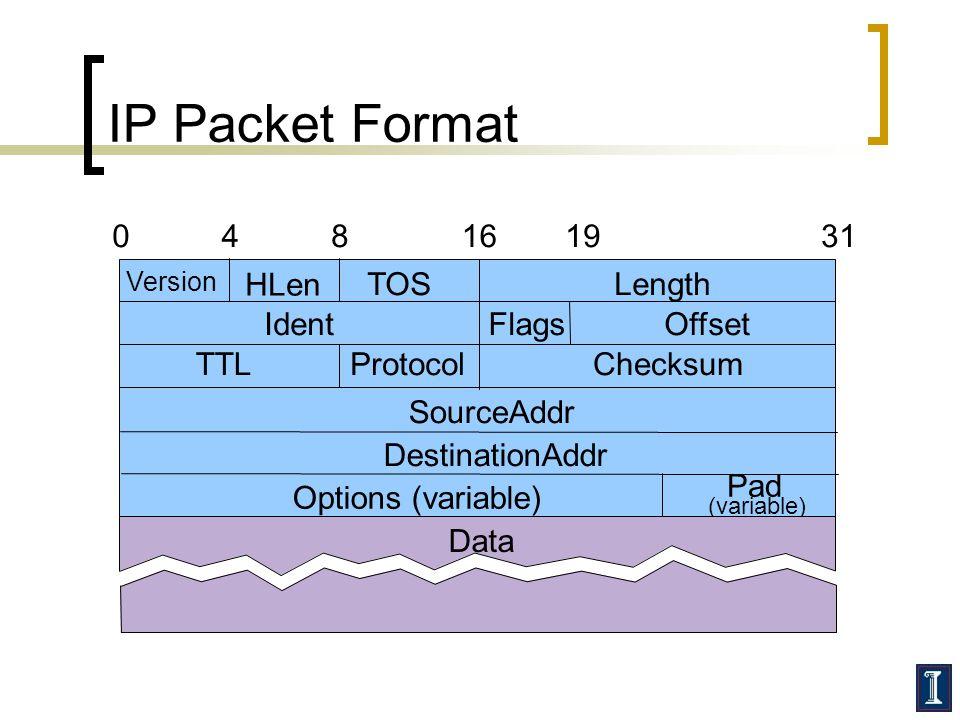 IP Packet Format Version HLen TOSLength IdentFlagsOffset TTLProtocolChecksum SourceAddr DestinationAddr Options (variable) Pad (variable) 048161931 Data