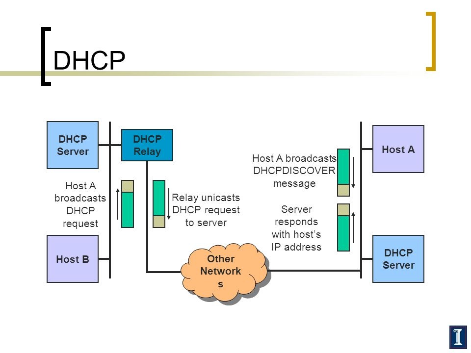 DHCP DHCP Server Host A Host A broadcasts DHCPDISCOVER message Host A broadcasts DHCP request Host B DHCP Server DHCP Relay Other Network s Relay unicasts DHCP request to server Server responds with host's IP address