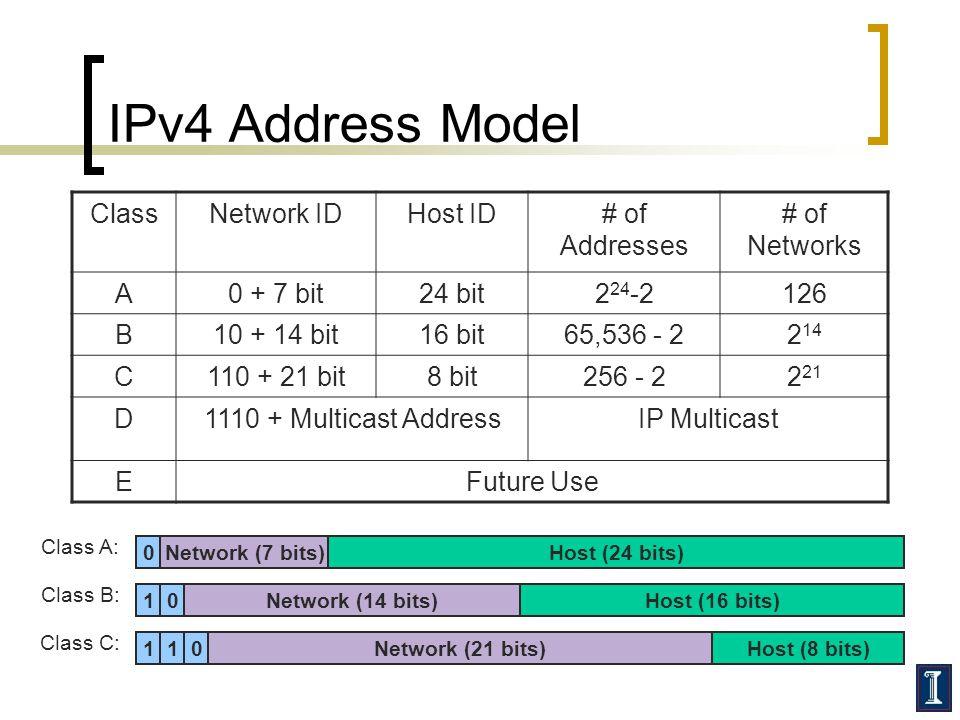 IPv4 Address Model ClassNetwork IDHost ID# of Addresses # of Networks A0 + 7 bit24 bit2 24 -2126 B10 + 14 bit16 bit65,536 - 22 14 C110 + 21 bit8 bit256 - 22 21 D1110 + Multicast AddressIP Multicast EFuture Use 0Network (7 bits) Network (14 bits) 110 10 Network (21 bits) Host (24 bits) Host (16 bits) Host (8 bits) Class A: Class B: Class C: