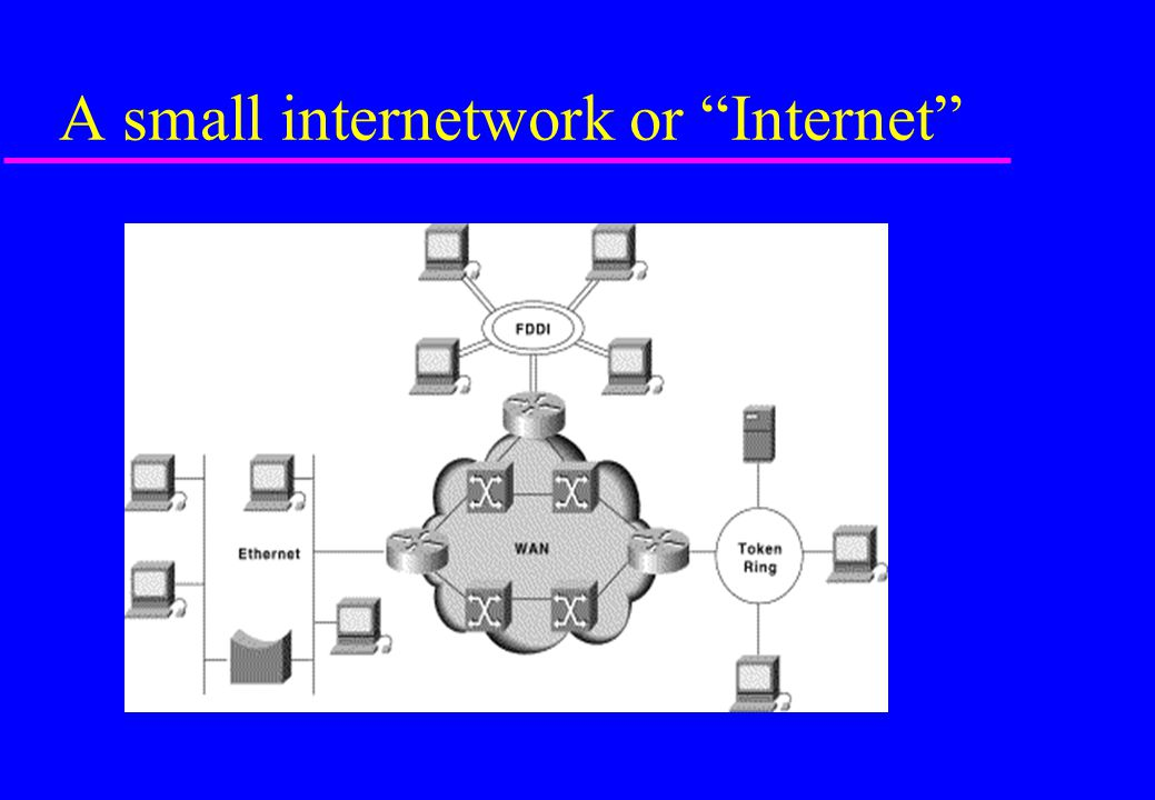 Layer 3  3: Network layer (e.g.