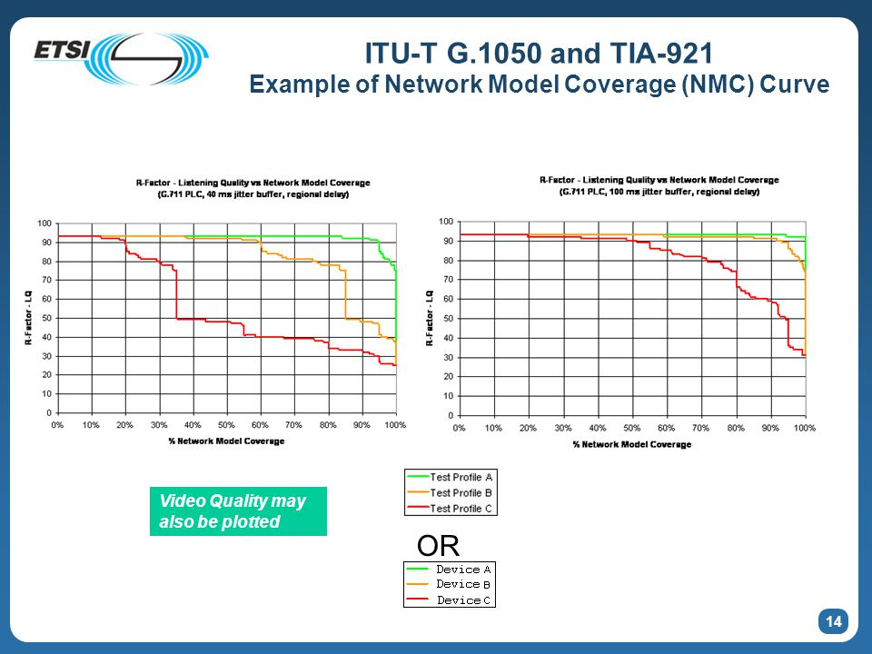 14 ITU-T G.1050 and TIA-921 Example of Network Model Coverage (NMC) Curve OR Video Quality may also be plotted