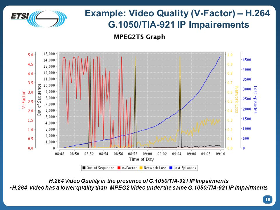 18 Example: Video Quality (V-Factor) – H.264 G.1050/TIA-921 IP Impairements H.264 Video Quality in the presence of G.1050/TIA-921 IP Impairments H.264 video has a lower quality than MPEG2 Video under the same G.1050/TIA-921 IP Impairments