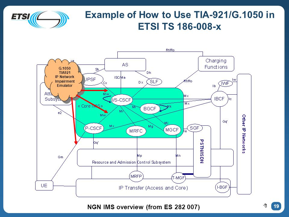 19 Example of How to Use TIA-921/G.1050 in ETSI TS 186-008-x NGN IMS overview (from ES 282 007) G.1050 TIA921 IP Network Impairment Emulator