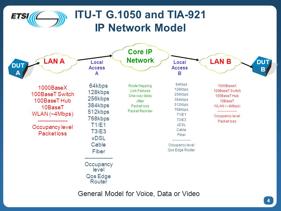 4 ITU-T G.1050 and TIA-921 IP Network Model 1000BaseX 100BaseT Switch 100BaseT Hub 10BaseT WLAN (~4Mbps) ----------------- Occupancy level Packet loss 64kbps 128kbps 256kbps 384kbps 512kbps 768kbps T1/E1 T3/E3 xDSL Cable Fiber ---------------- Occupancy level Qos Edge Router LAN A Core IP Network DUT A Route flapping Link Failures One-way delay Jitter Packet loss Packet Reorder Local Access A DUT B LAN B Local Access B 64kbps 128kbps 256kbps 384kbps 512kbps 768kbps T1/E1 T3/E3 xDSL Cable Fiber ---------------- Occupancy level Qos Edge Router 1000BaseX 100BaseT Switch 100BaseT Hub 10BaseT WLAN (~4Mbps) ----------------- Occupancy level Packet loss General Model for Voice, Data or Video