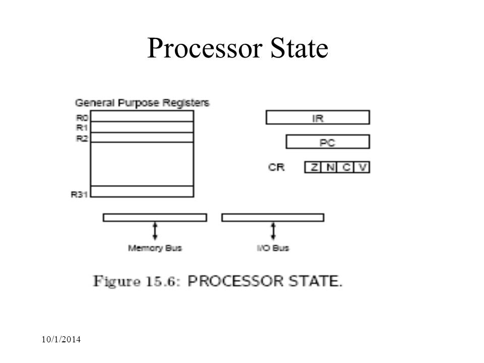 10/1/2014 Processor State