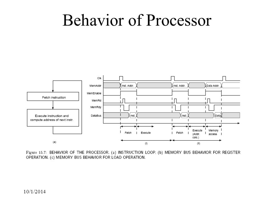 10/1/2014 Behavior of Processor