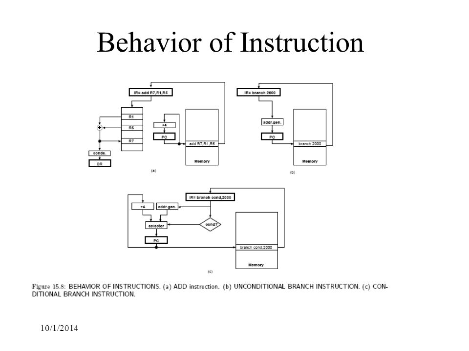10/1/2014 Behavior of Instruction