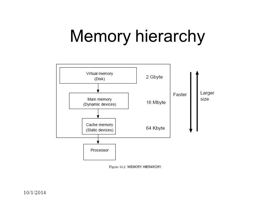 10/1/2014 Memory hierarchy