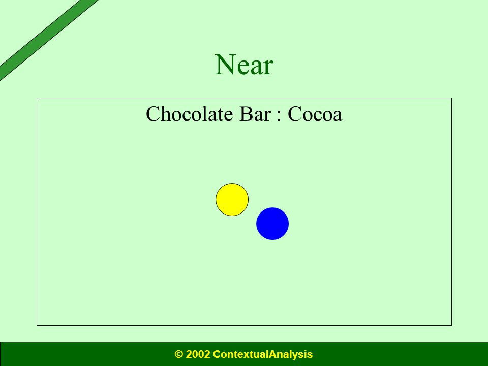 Chocolate Bar : Cocoa Near © 2002 ContextualAnalysis