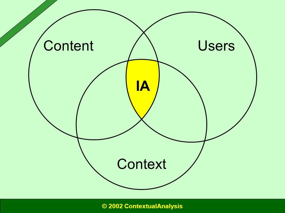 Content Context Users IA © 2002 ContextualAnalysis