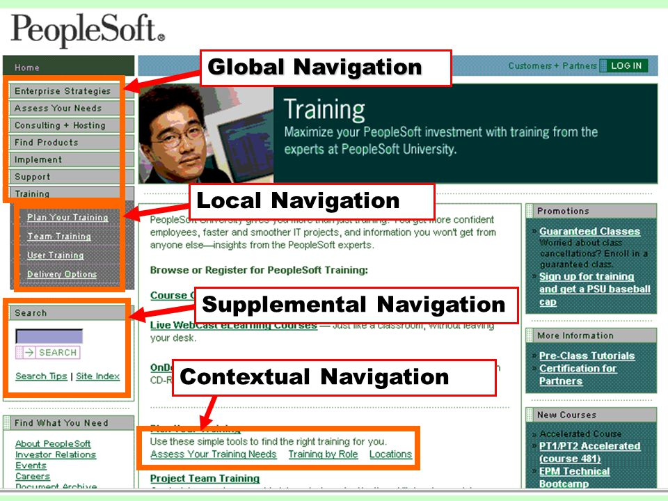 Global Navigation Local NavigationSupplemental NavigationContextual Navigation
