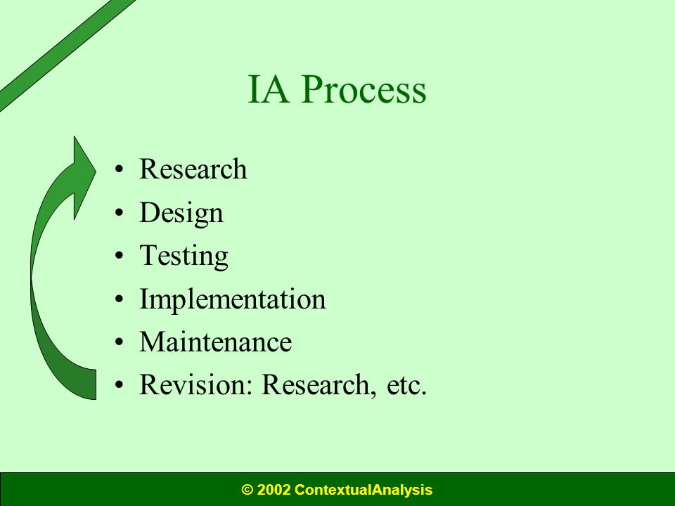 IA Process Research Design Testing Implementation Maintenance Revision: Research, etc.