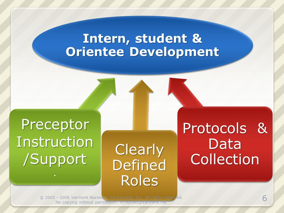 Intern, student & Orientee Development Protocols & Data Collection Clearly Defined Roles Preceptor Instruction /Support. 6 © 2003 - 2008 Vermont Nurse