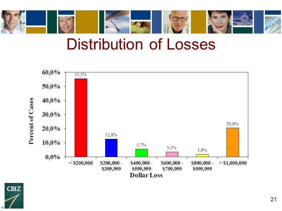 21 Distribution of Losses