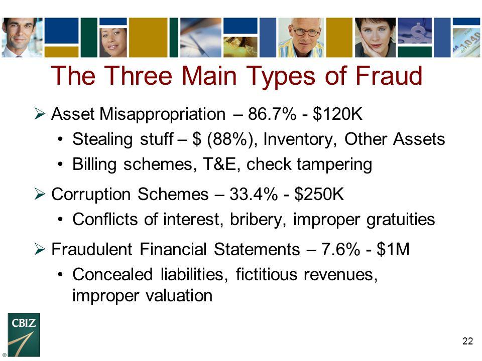 22  Asset Misappropriation – 86.7% - $120K Stealing stuff – $ (88%), Inventory, Other Assets Billing schemes, T&E, check tampering  Corruption Schem