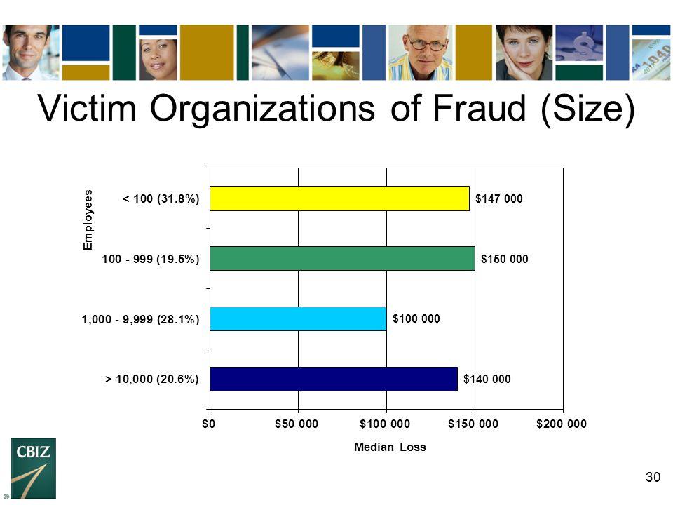 30 Victim Organizations of Fraud (Size)
