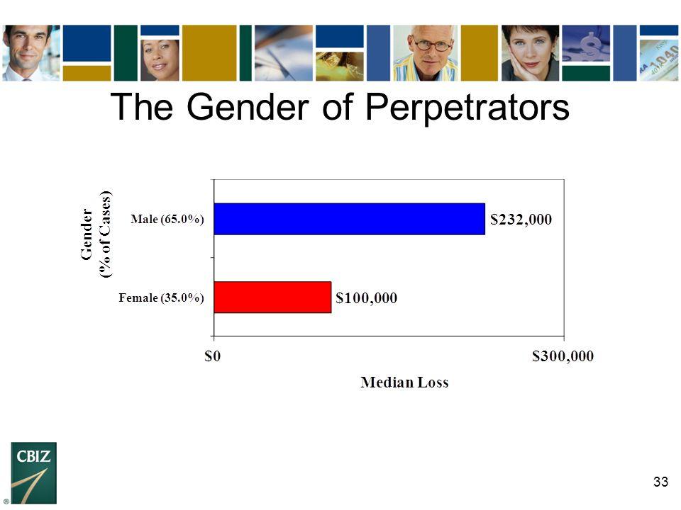 33 The Gender of Perpetrators