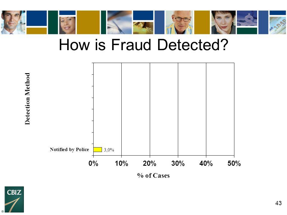 43 How is Fraud Detected?