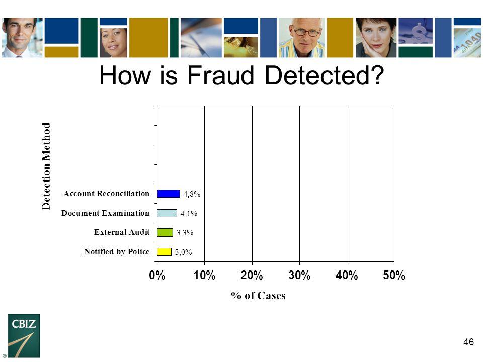 46 How is Fraud Detected?