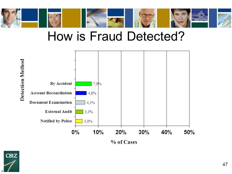 47 How is Fraud Detected?