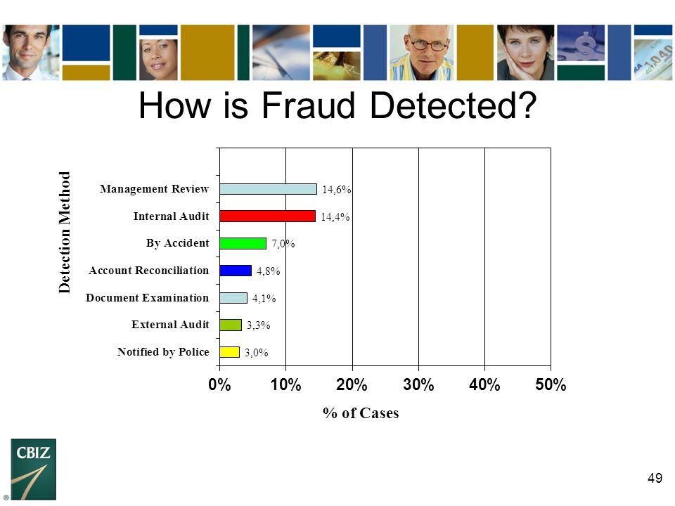 49 How is Fraud Detected?