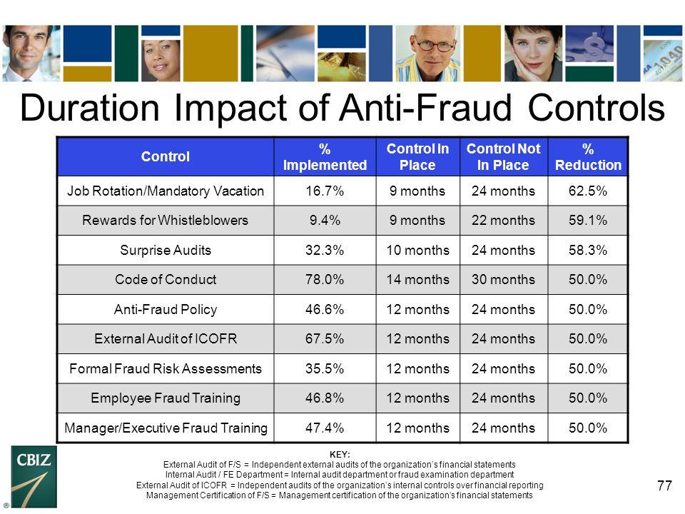 77 Duration Impact of Anti-Fraud Controls Control % Implemented Control In Place Control Not In Place % Reduction Job Rotation/Mandatory Vacation16.7%