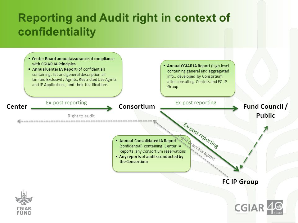Reporting and Audit right in context of confidentiality  Annual CGIAR IA Report (high level containing general and aggregated info., developed by Consortium after consulting Centers and FC IP Group  Annual CGIAR IA Report (high level containing general and aggregated info., developed by Consortium after consulting Centers and FC IP Group Fund Council / Public CenterConsortium  Center Board annual assurance of compliance with CGIAR IA Principles  Annual Center IA Report (of confidential) containing: list and general description all Limited Exclusivity Agmts, Restricted Use Agmts and IP Applications, and their Justifications  Center Board annual assurance of compliance with CGIAR IA Principles  Annual Center IA Report (of confidential) containing: list and general description all Limited Exclusivity Agmts, Restricted Use Agmts and IP Applications, and their Justifications  Annual Consolidated IA Report (confidential) containing: Center IA Reports, any Consortium reservations  Any reports of audits conducted by the Consortium  Annual Consolidated IA Report (confidential) containing: Center IA Reports, any Consortium reservations  Any reports of audits conducted by the Consortium Right to audit Ex-post reporting FC IP Group Ex-post reporting Right to access agmts