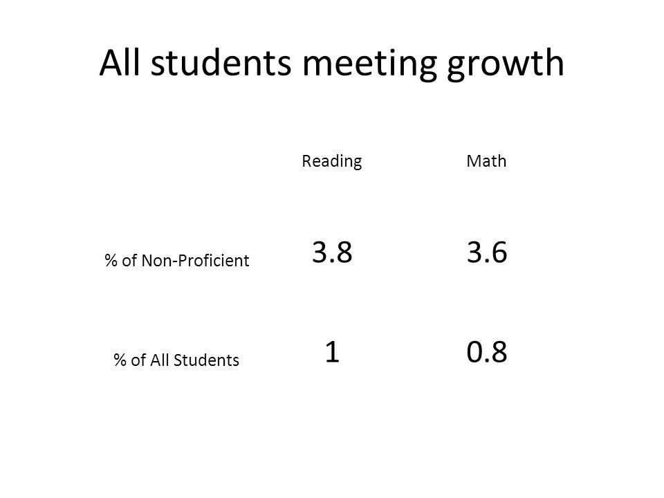 All students meeting growth ReadingMath % of Non-Proficient 3.83.6 % of All Students 10.8