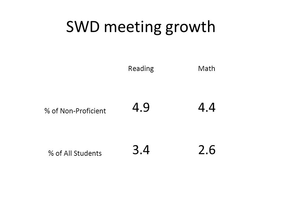 SWD meeting growth ReadingMath % of Non-Proficient 4.94.4 % of All Students 3.42.6